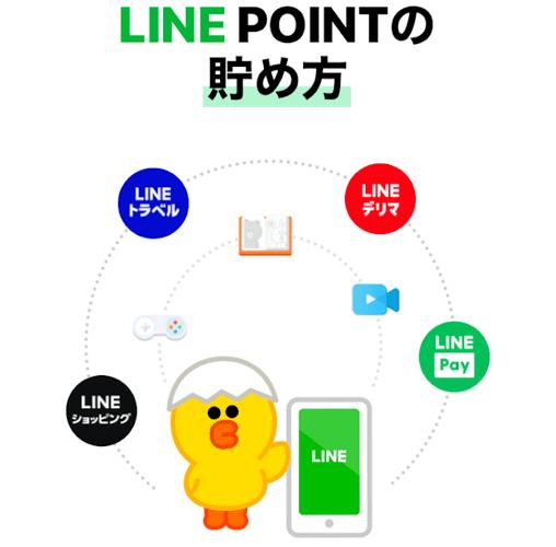 line ポイント クラブ