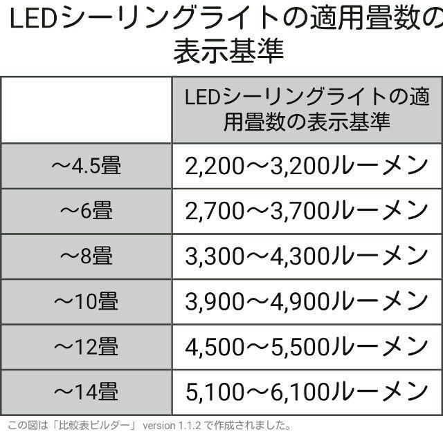 ledシ-リングライトルーメン